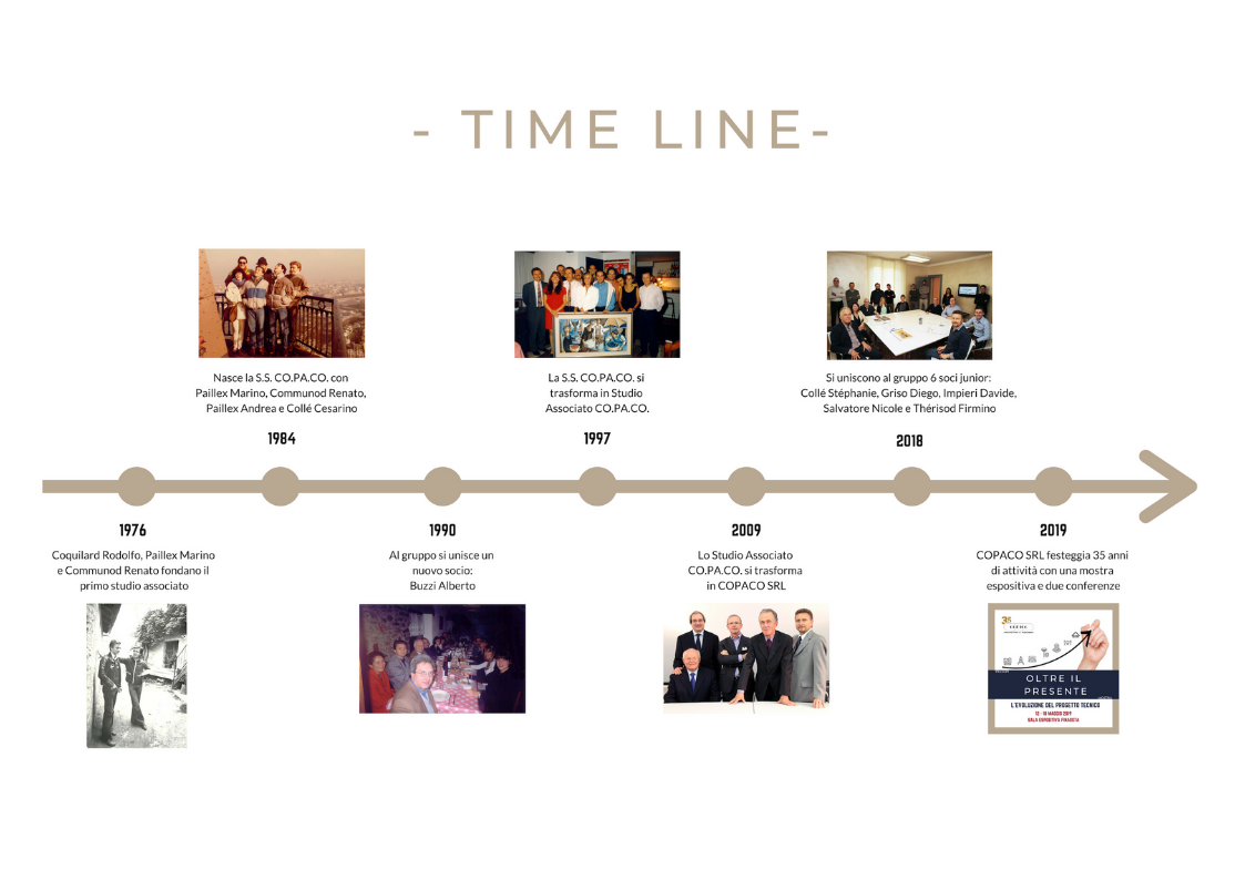 Time Line COPACO